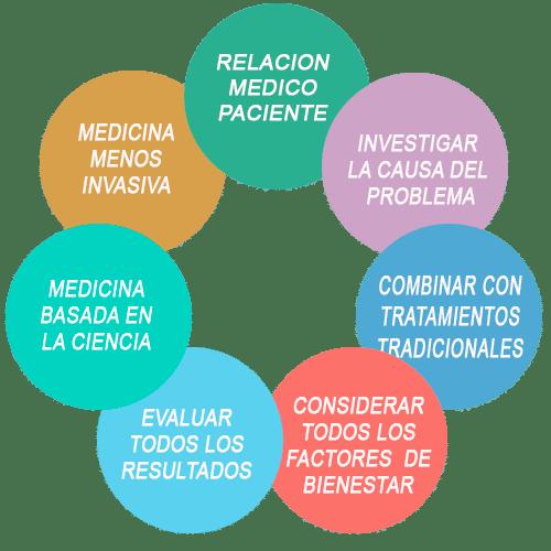 Principios Medicina Integrativa